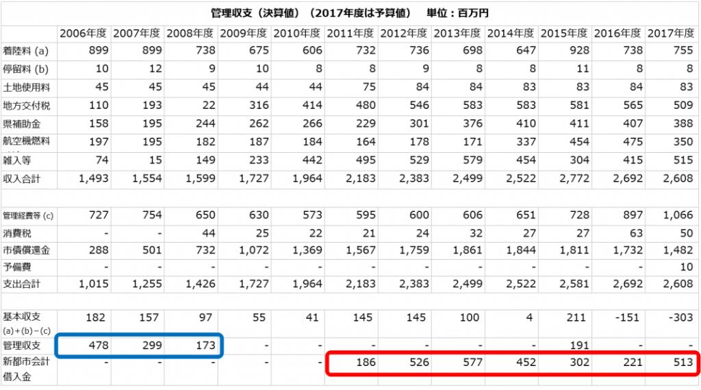 神戸空港の管理収支